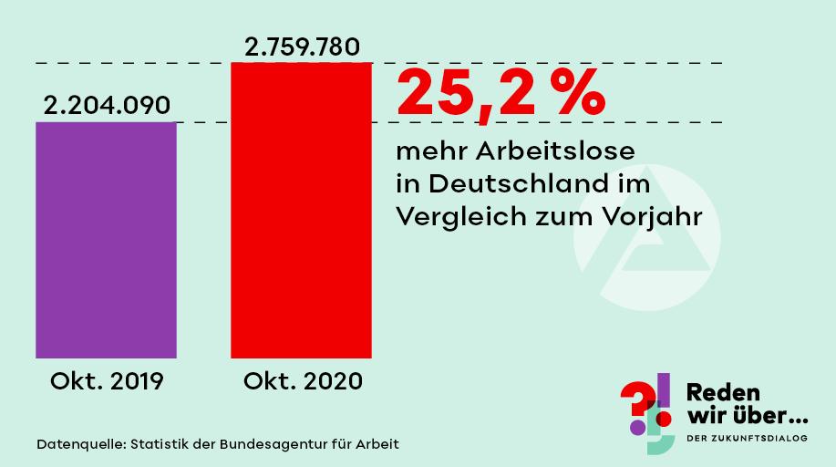 25,2 % mehr Arbeitslose in Deutschland im Vergleich zum Vorjahr