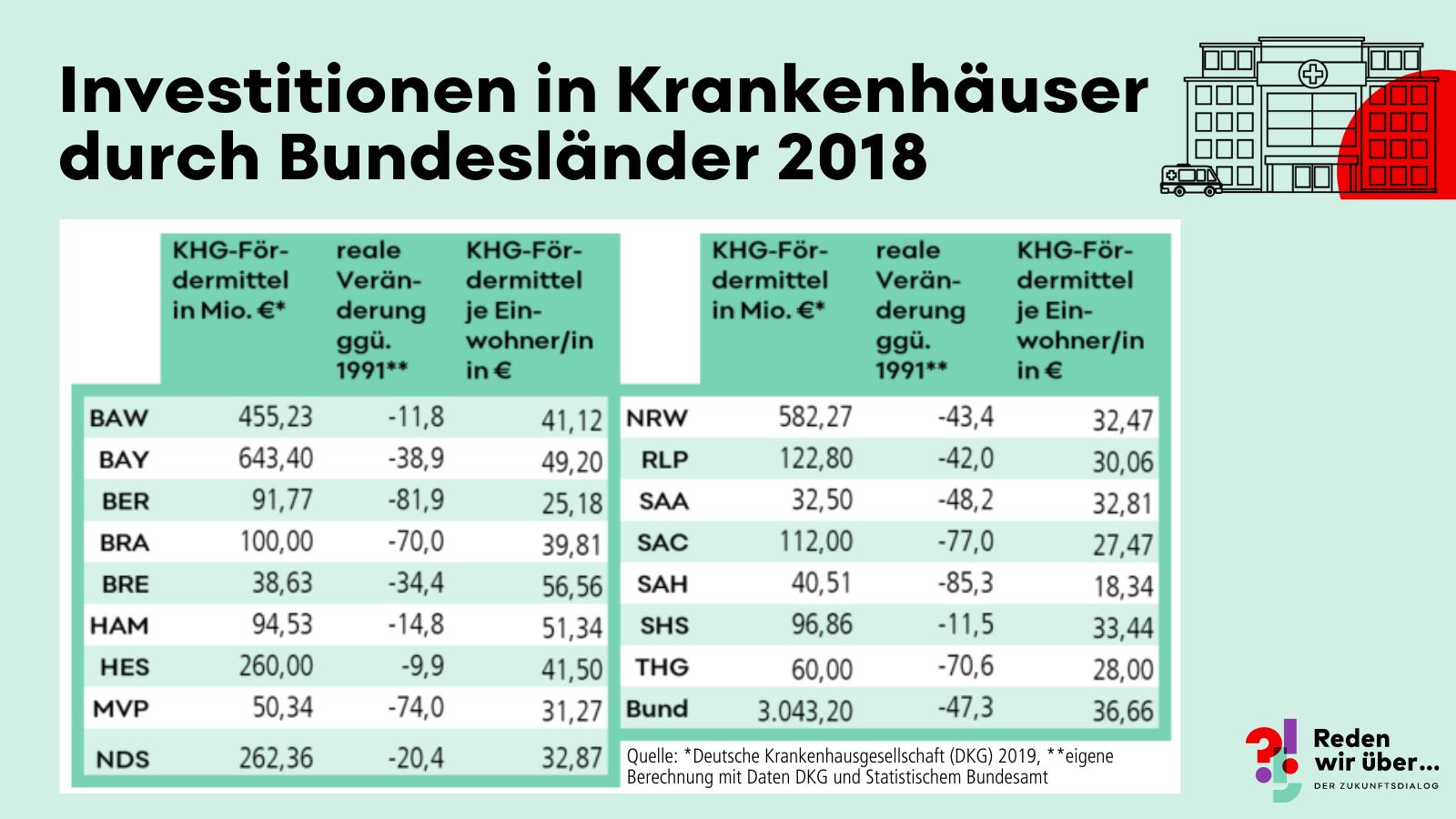 Investitionen in Krankenhäuser je Bundesland 2018