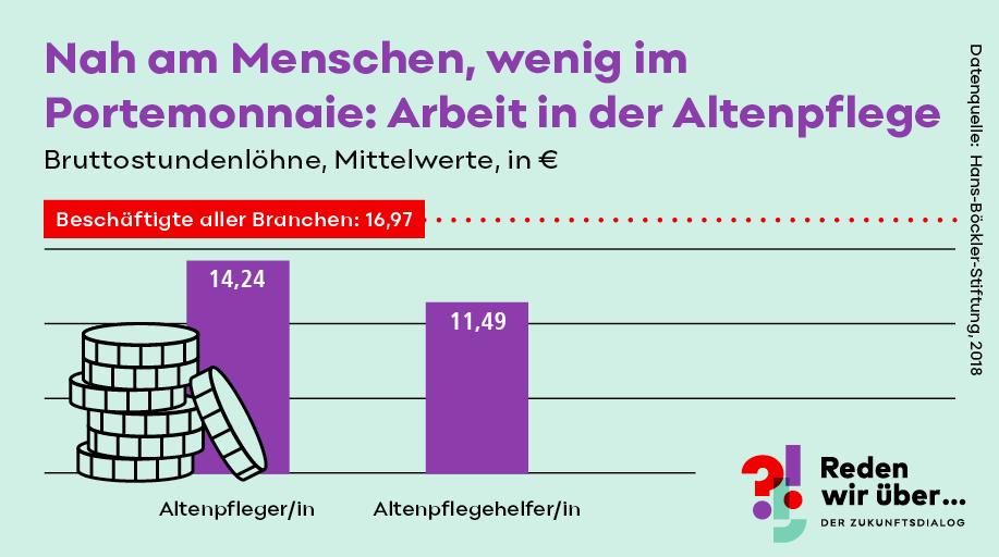Bruttostundenlöhne in der Altenpflege sind besonders niedrig
