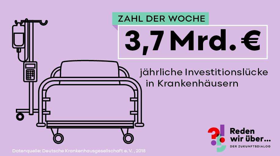 3,7 Mrd. jährliche Investitionslücke in Krankenhäusern