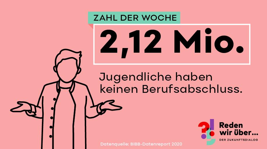 2,12 Millionen Jugendliche haben keinen Berufsabschluss in Deutschland