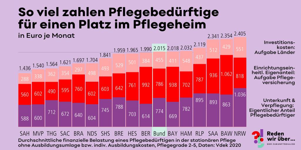 So viel zahlen Pflegebedürftige für einen Platz im Pflegeheim je Bundesland