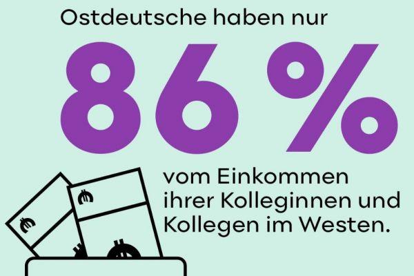 Einkommen in Ost und West
