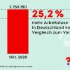 25,2 Prozent mehr Arbeitslose in Deutschland im Vergleich zum Vorjahr