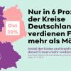 Nur in 6 Prozent der Kreise und kreisfreien Städte verdienen Frauen mehr als Männer