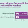 Online-Gaming nimmt in Corona unter Jugendlichen zu, so DAK-Studie