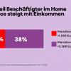 Anteil Home Office nach Einkommen