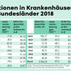 Invesititonen in Krankenhäuser durch Bundesländer 2018