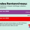 Sinkendes Rentenniveau: Zahl der Beitragsjahre 2000 und 2020 im Vergleich