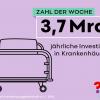 Zahl der Woche: 3,7 Milliarden jährliche Investionslücke in Krankenhäusern