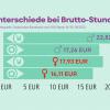 Gender Pay Gap in Ost- und Westdeutschland