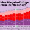 So viel zahlen Pflegebedürftige für einen Platz im Pflegeheim in Euro je Monat